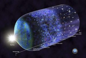 95% of the universe is dark matter.